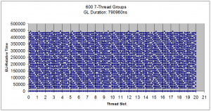 long_threads_7_groups