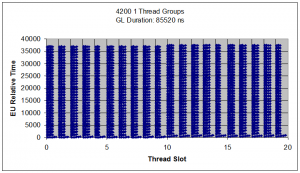 short_threads_single_groups