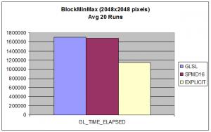 blockminmax_graph