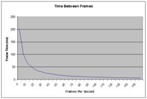 frame_time